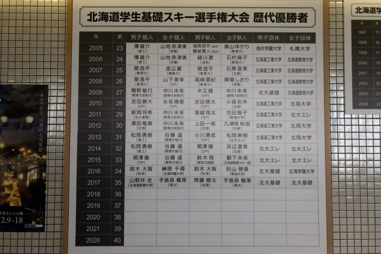 朝里川温泉スキー場|スキー歴代優勝者