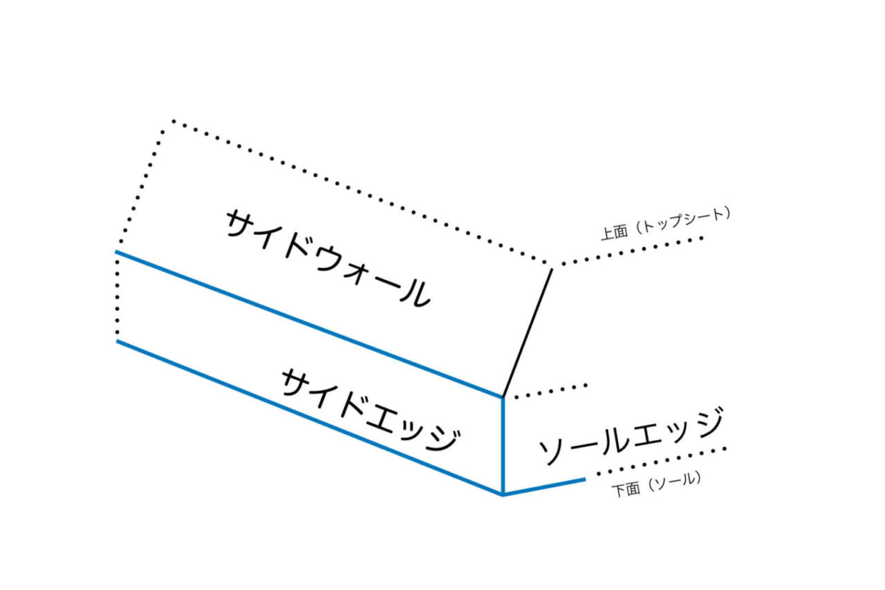 エッジの構造