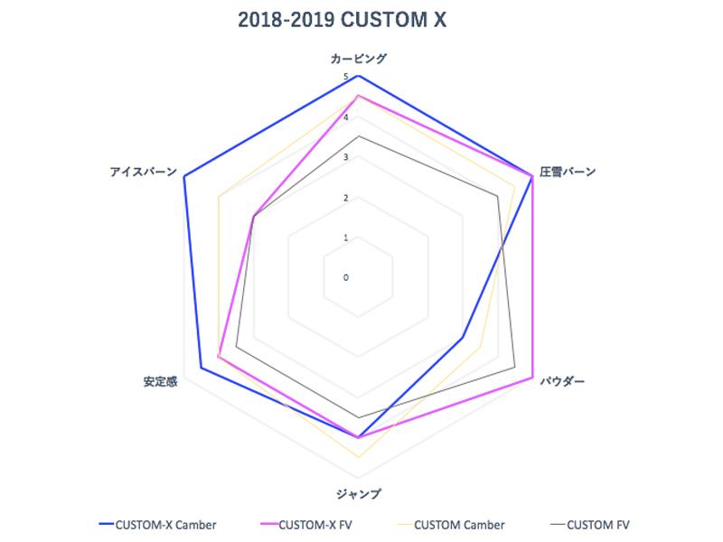 CUSTOM X グラフ