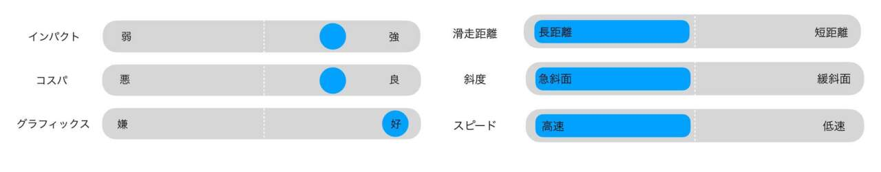 WAVETRACER勇介レビュー
