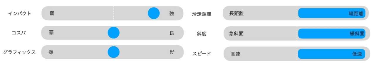 STRAIGHT CHUTER 田中岳宏の評価